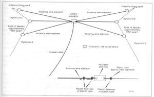 TSGARC parallel dipole